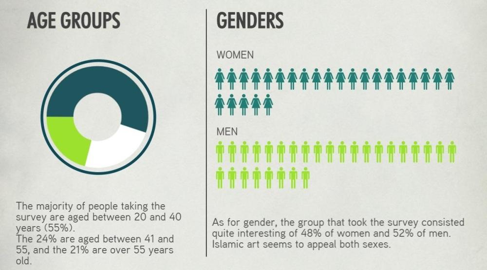 SocialMediaSurvey - demographic_AGE-GENDER